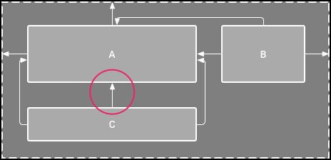 图2.view C现在垂直限制在view A下方