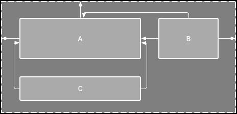 图1.编辑器显示A下面的view C,但没有垂直约束